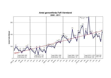 FaR-förskrivningen i Värmland tillbaka på 2010 års nivå